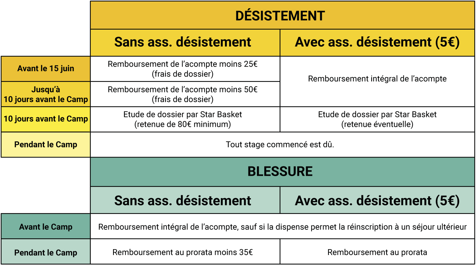 Les conditions d'annulation